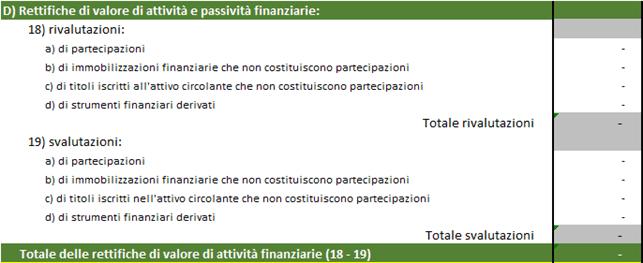 Schema rettifiche di valore di attività e passività finanziarie