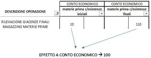 Schema conto economico civilistico
