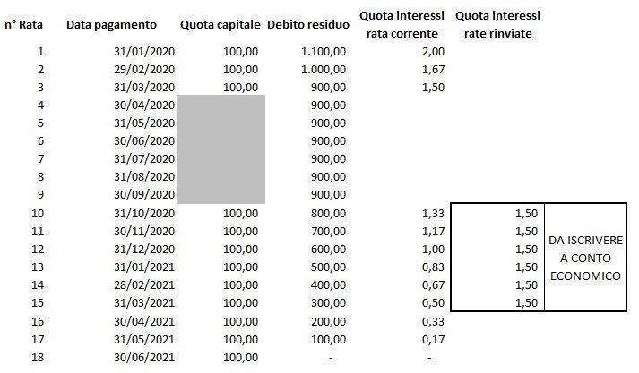 moratoria quota capitale e interessi